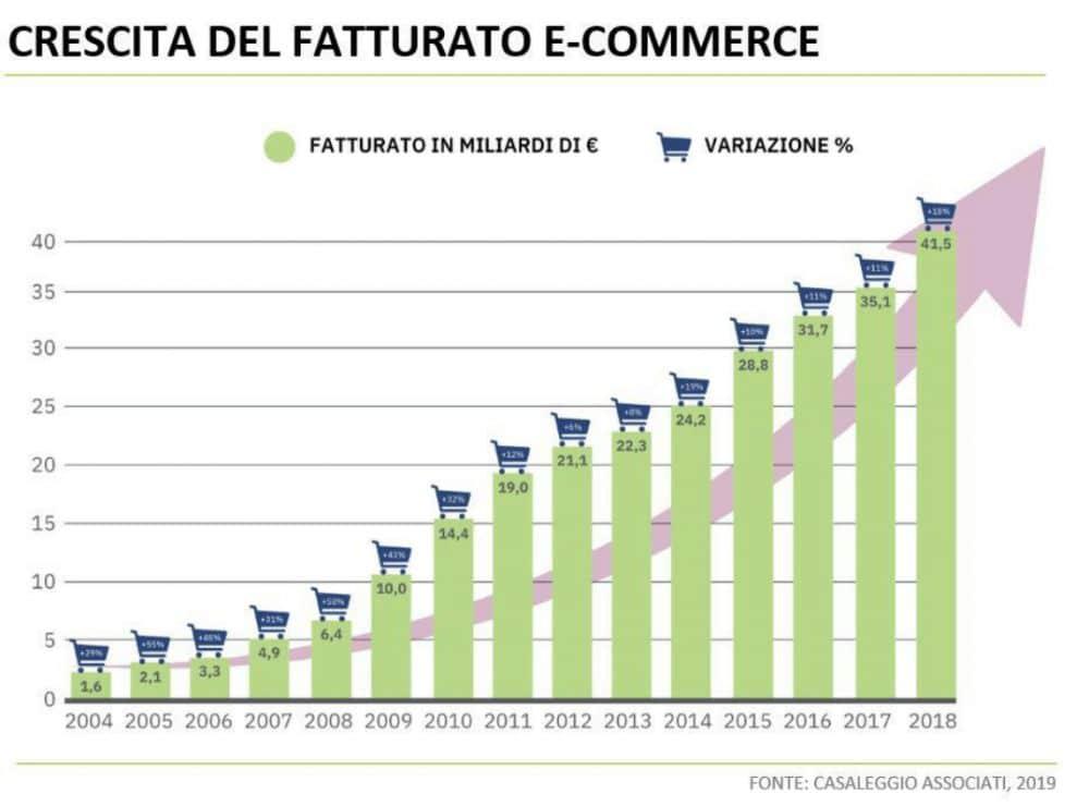 crescita fatturato e-commerce
