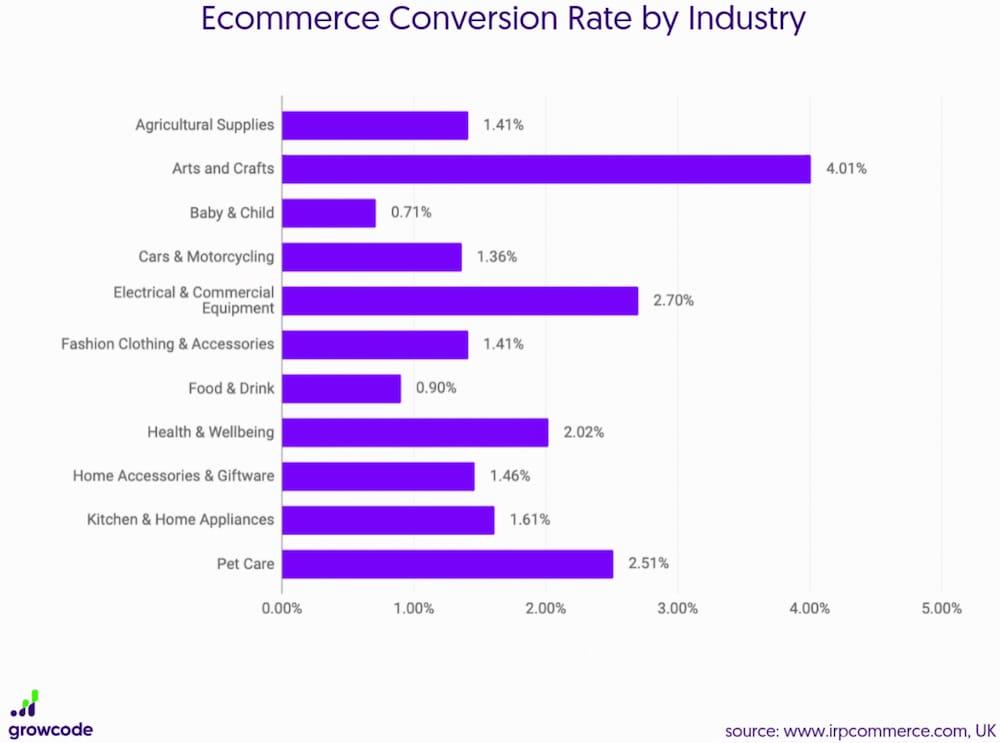 tasso conversione e-commerce